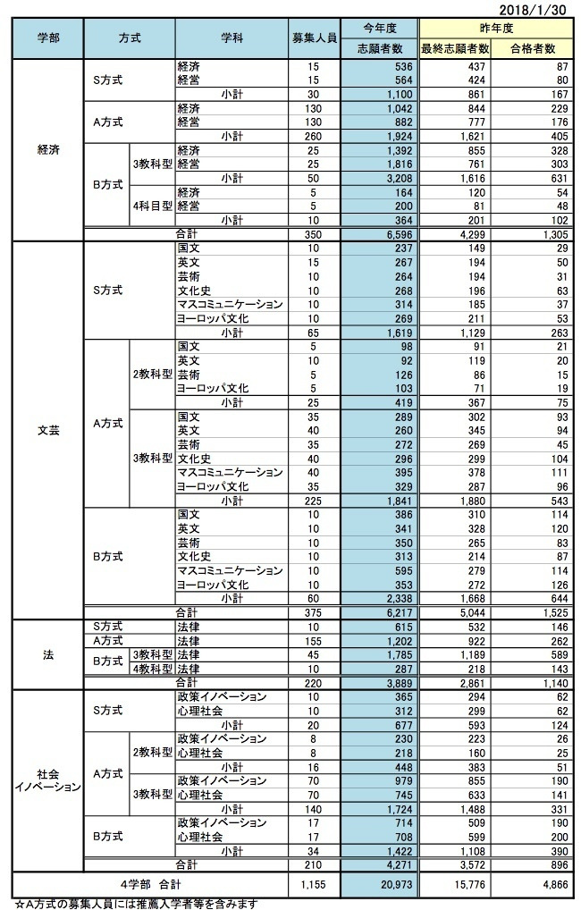 大学 出願 状況 香川
