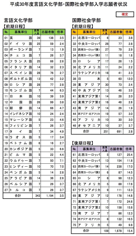 東京 大学 出願 状況