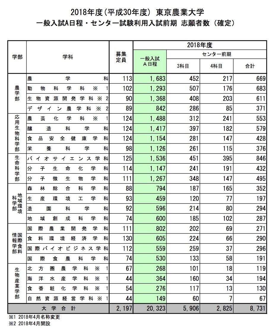 状況 埼玉 大学 出願
