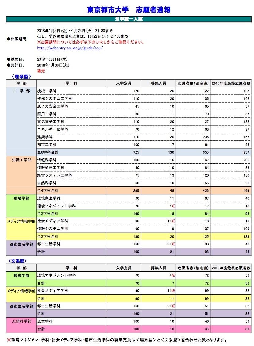 大学 出願 状況 東京 横浜国大と東京外大が大幅減、東大理Ⅲが減った理由 国公立大の最新出願状況を分析